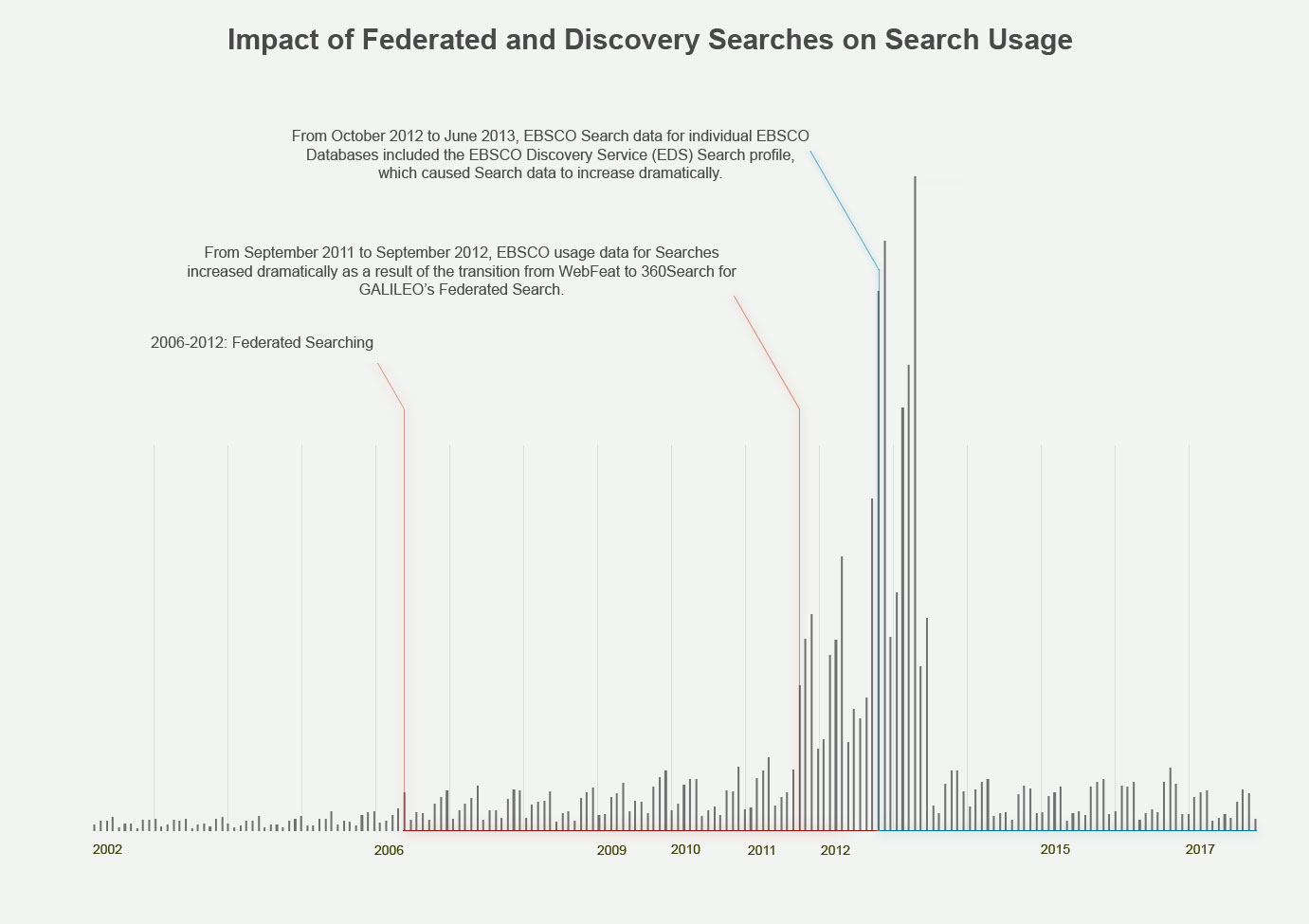 Impact on Searches